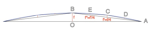 Arc de cercle